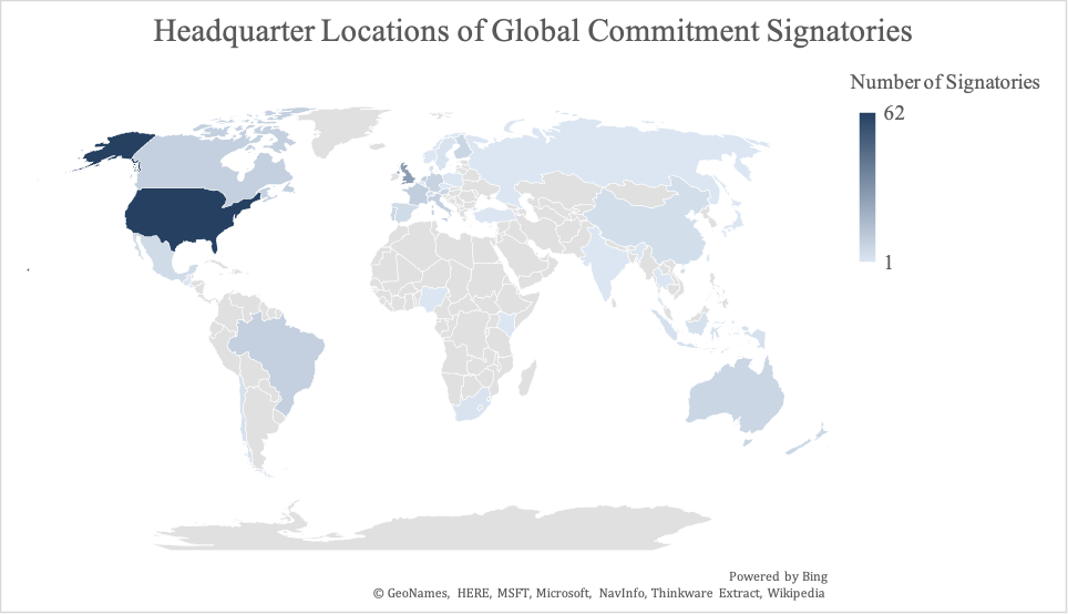 Map showing the headquarters of the Global Commitment Signatories, showing the US with the most signatories per country.