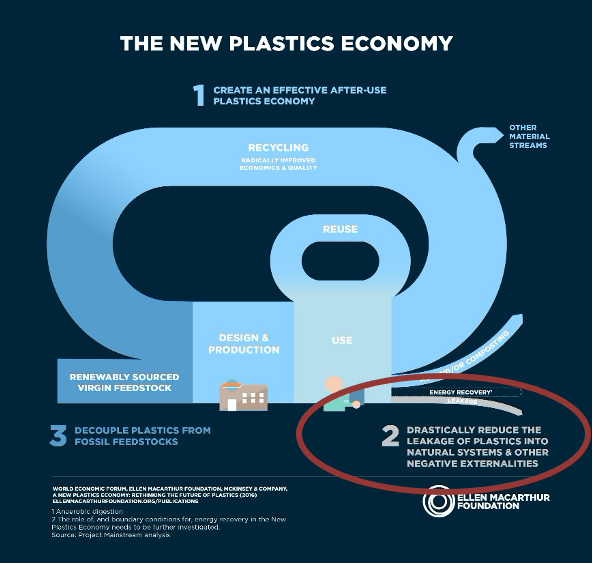 "Graph showing the cycle of streams of plastic production and use for the New Plastic Economy, highlighting the goal for the New Plastics Economy to ""Drastically Reduce the Leakage of Plastics into Natural Systems and Other Negative Externalities"""